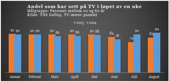 TV-dekningen øker