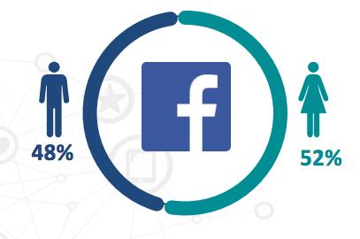 Facebook kjønnsfordeling