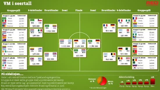 Seertall fotball-VM 2014