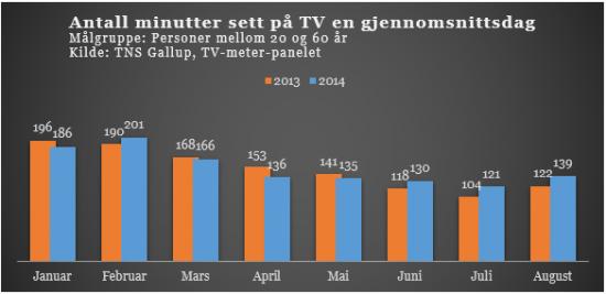 13 % vekst i TV-seingen