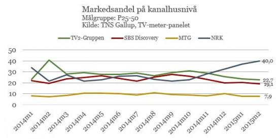 TV-markedsandeler feb 2015