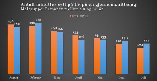 Mesterskapene holder TV-seingen stabil mot fjoråret.