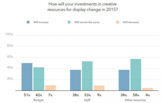investering digital kreativitet